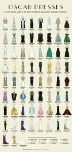 All Oscar Best Actress Gowns Since 1929 - courtesy Mediarun Digital
